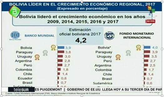 bolivia region