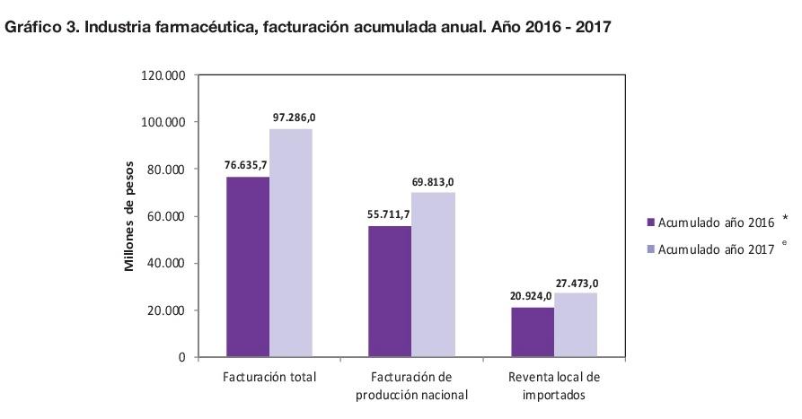 facturacion medicamentos 2016 2017 grafico