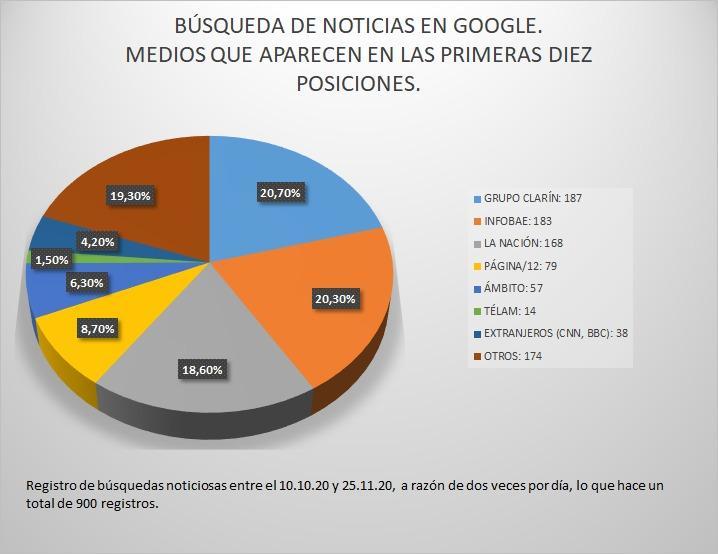 Medios en Google grafico 1