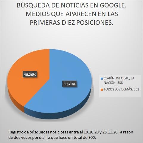 Medios en Google grafico 2
