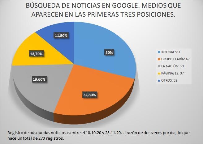 Medios en Google grafico 3