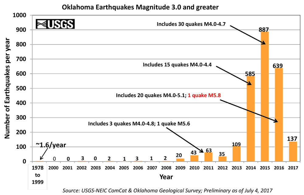 oklahoma fracking earthquakes